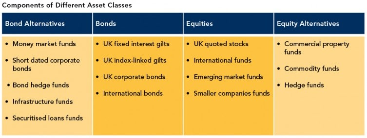 Asset-classes