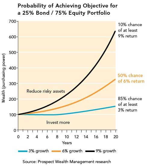 Probability-graph